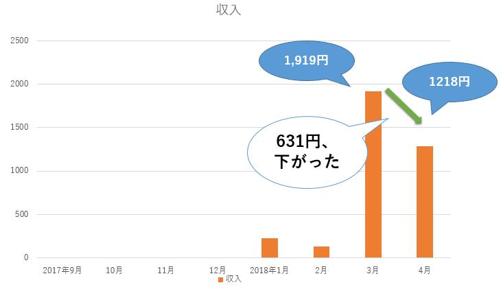 ブログ運営8か月目収入収益グラフ