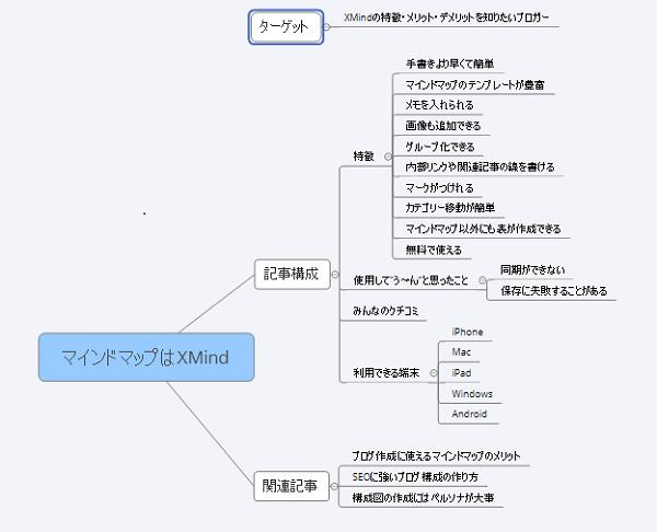 XMindの構成図ブログ
