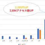【ブログ運営9か月目】収入3,513円・6,753pv|サラリーマンの副業
