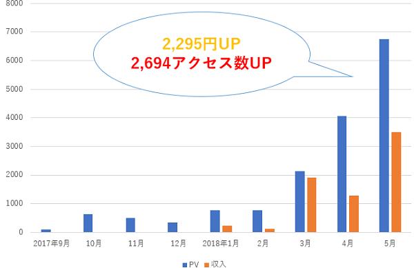 ブログ運営9か月目のアクセス数収入グラフ