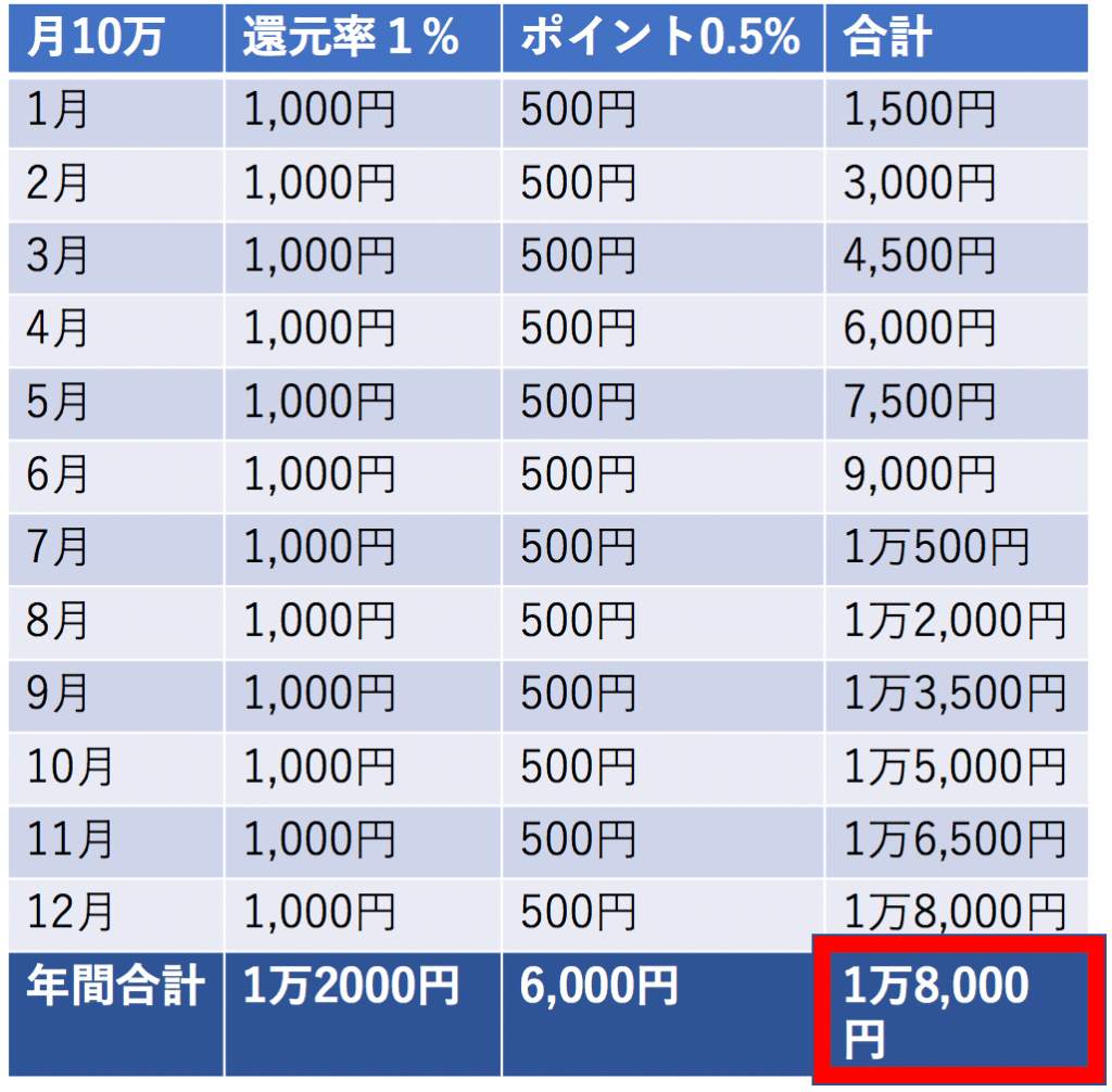 P-one wiz年間お得1万8000円