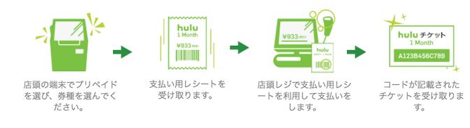 Huluチケットの買い方