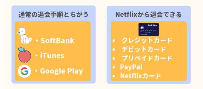 Netflixは支払い方法が異なる