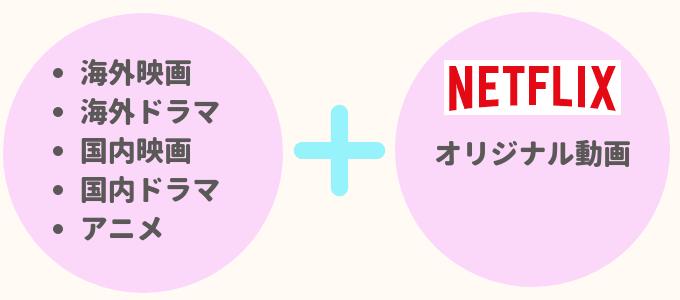 netflixオリジナル動画